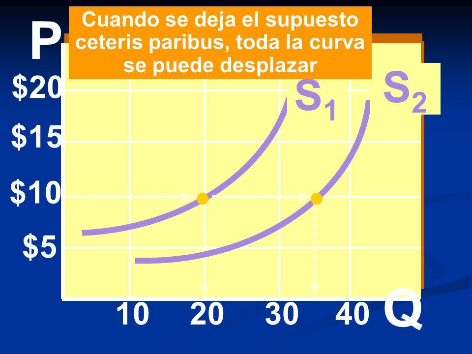 Cuando se deja el supuesto ceteris paribus, toda la curva se puede desplazar