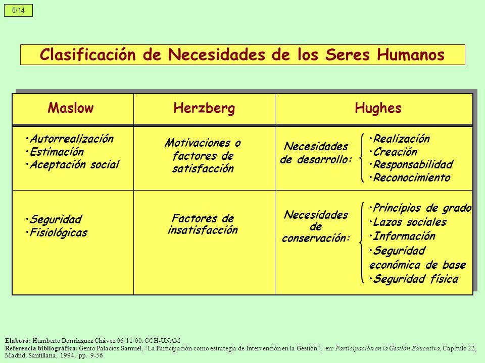 Clasificación de Necesidades de los Seres Humanos