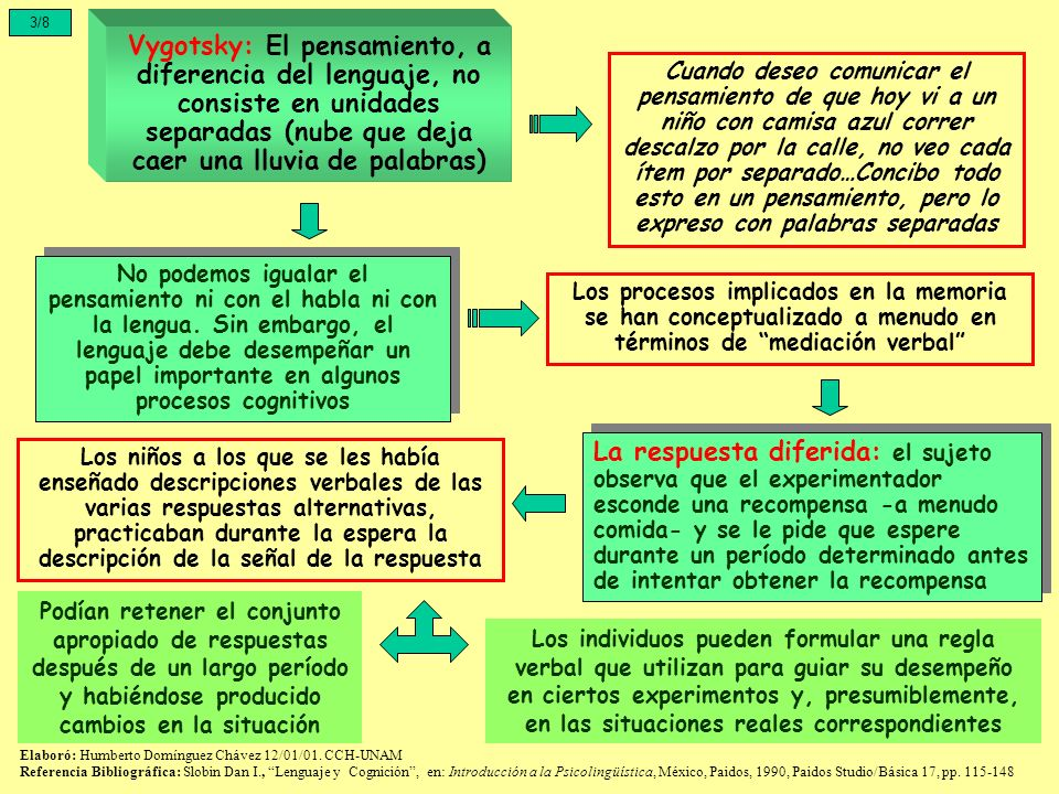 3/8 Vygotsky: El pensamiento, a diferencia del lenguaje, no consiste en unidades separadas (nube que deja caer una lluvia de palabras)