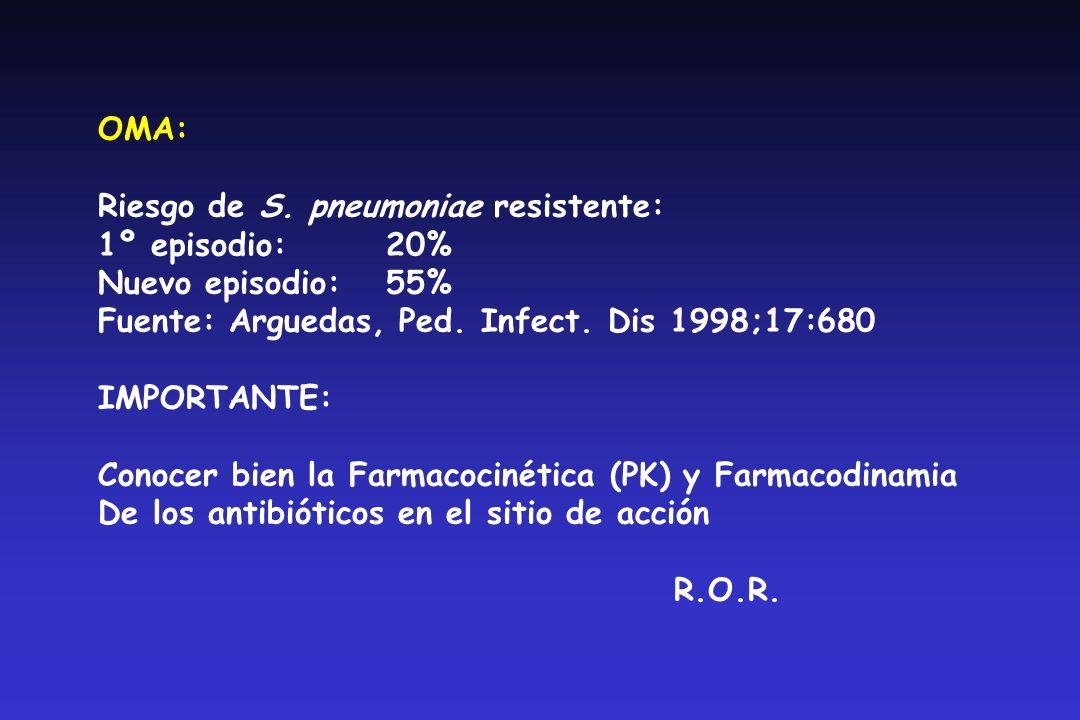 OMA:Riesgo de S. pneumoniae resistente: 1º episodio: 20% Nuevo episodio: 55% Fuente: Arguedas, Ped. Infect. Dis 1998;17:680.