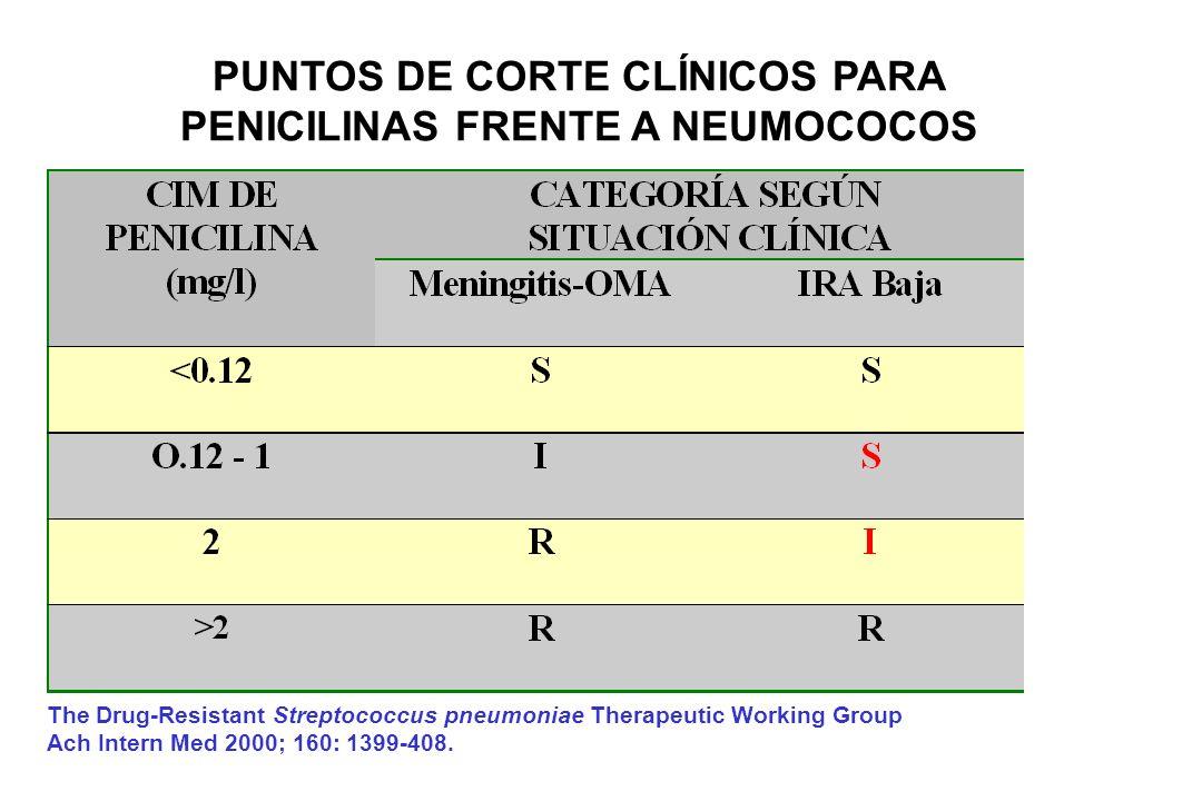 PUNTOS DE CORTE CLÍNICOS PARA PENICILINAS FRENTE A NEUMOCOCOS