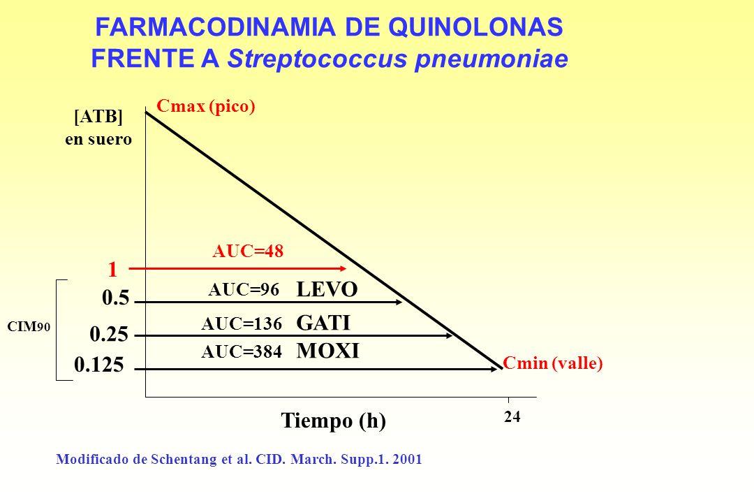 FARMACODINAMIA DE QUINOLONAS FRENTE A Streptococcus pneumoniae