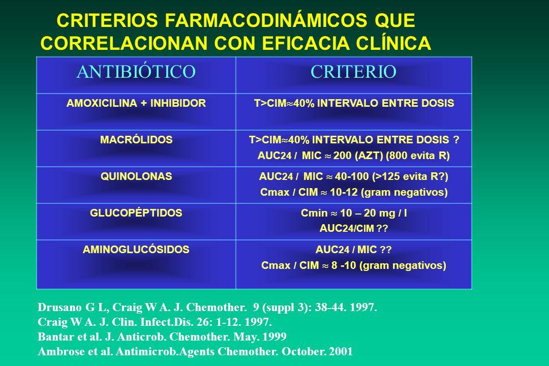 CRITERIOS FARMACODINÁMICOS QUE CORRELACIONAN CON EFICACIA CLÍNICA
