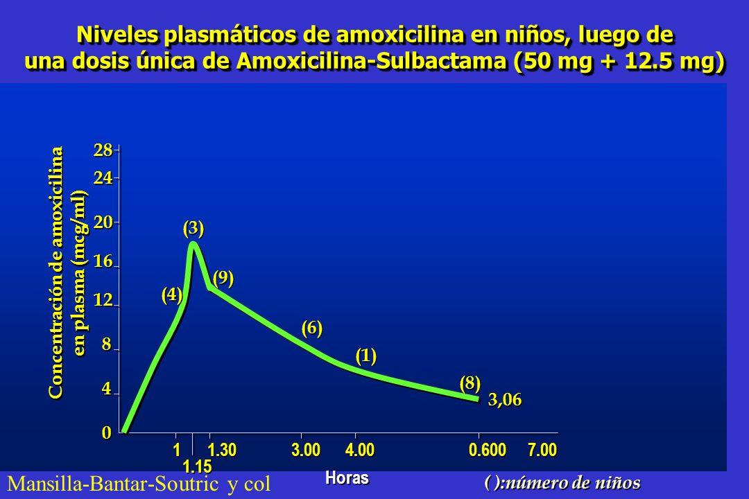 Niveles plasmáticos de amoxicilina en niños, luego de