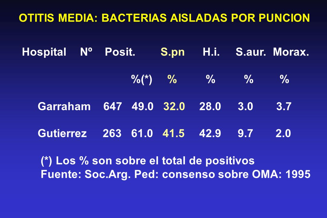 OTITIS MEDIA: BACTERIAS AISLADAS POR PUNCION