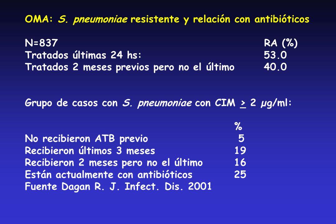 OMA: S. pneumoniae resistente y relación con antibióticos