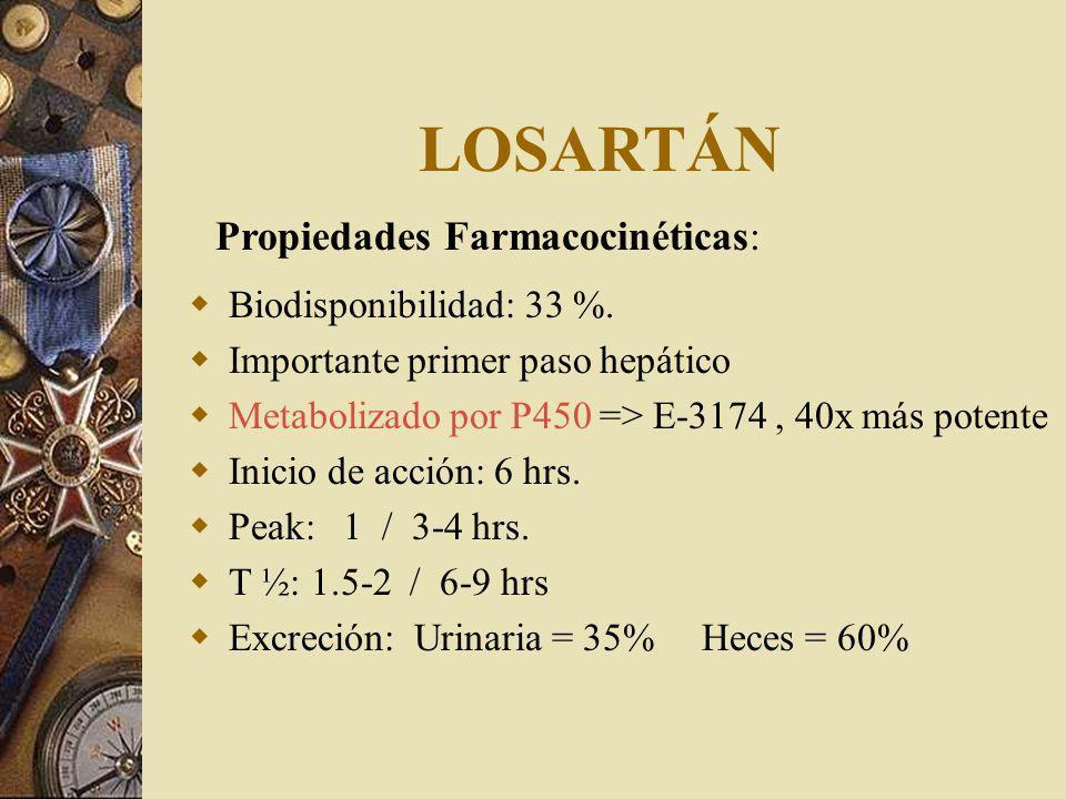 LOSARTÁN Propiedades Farmacocinéticas: Biodisponibilidad: 33 %.