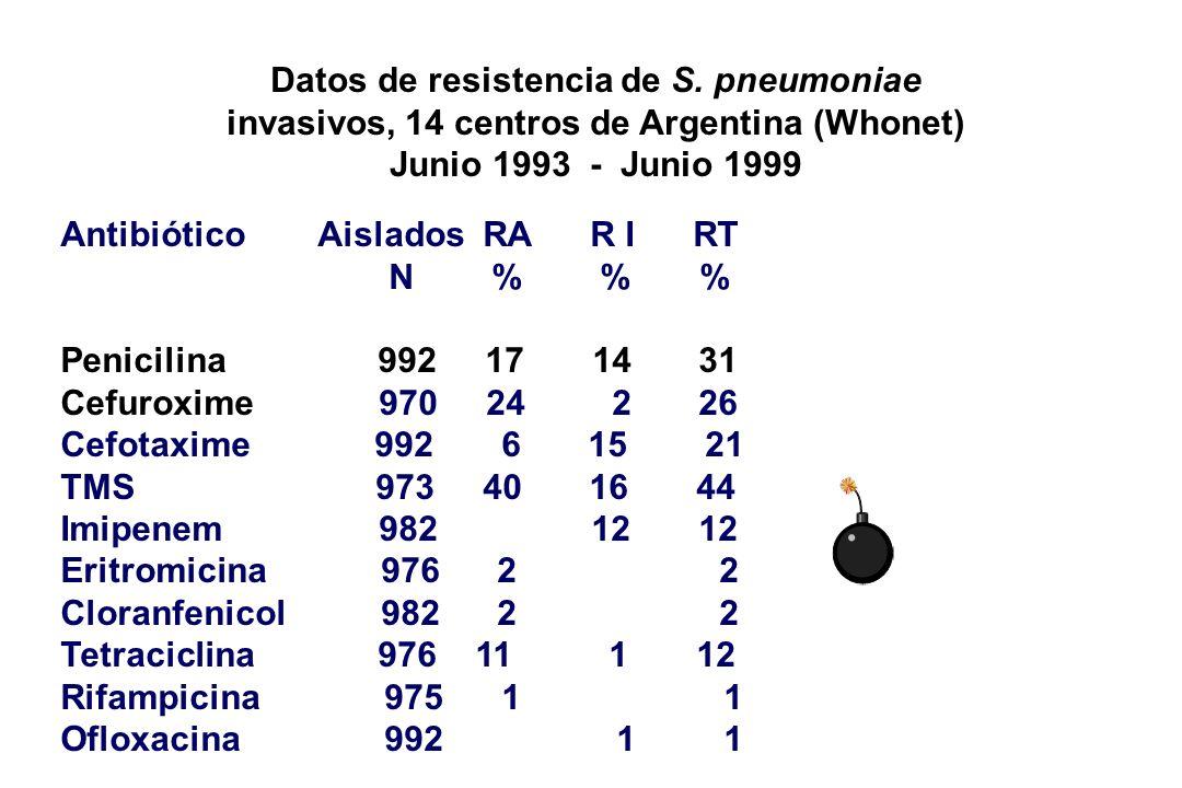 Datos de resistencia de S. pneumoniae