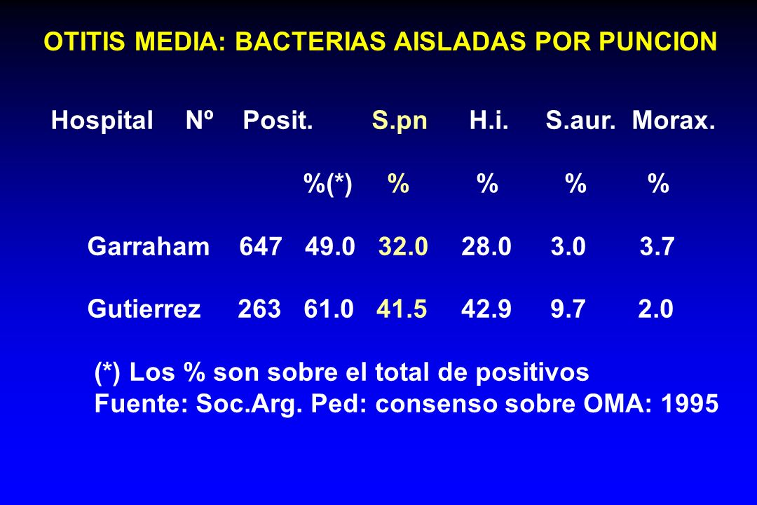 OTITIS MEDIA: BACTERIAS AISLADAS POR PUNCION