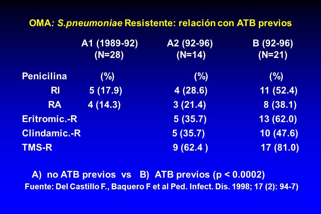 OMA: S.pneumoniae Resistente: relación con ATB previos