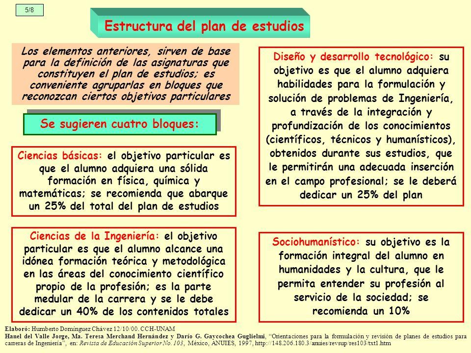 Estructura del plan de estudios Se sugieren cuatro bloques: