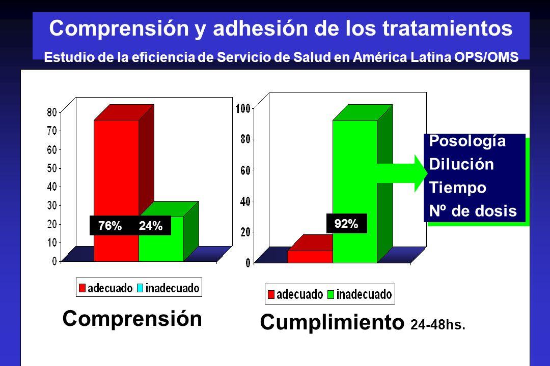 Comprensión y adhesión de los tratamientos Estudio de la eficiencia de Servicio de Salud en América Latina OPS/OMS