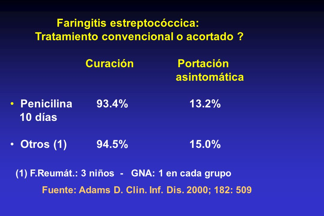 Faringitis estreptocóccica: Tratamiento convencional o acortado