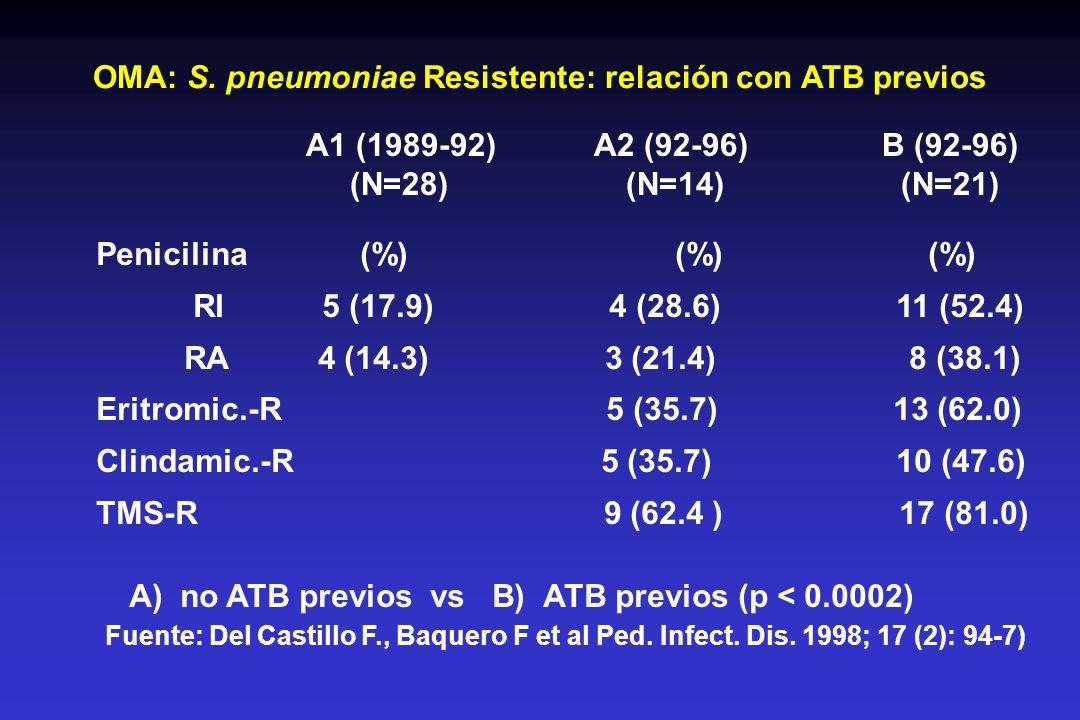 OMA: S. pneumoniae Resistente: relación con ATB previos