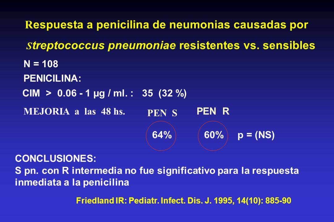 Respuesta a penicilina de neumonias causadas por