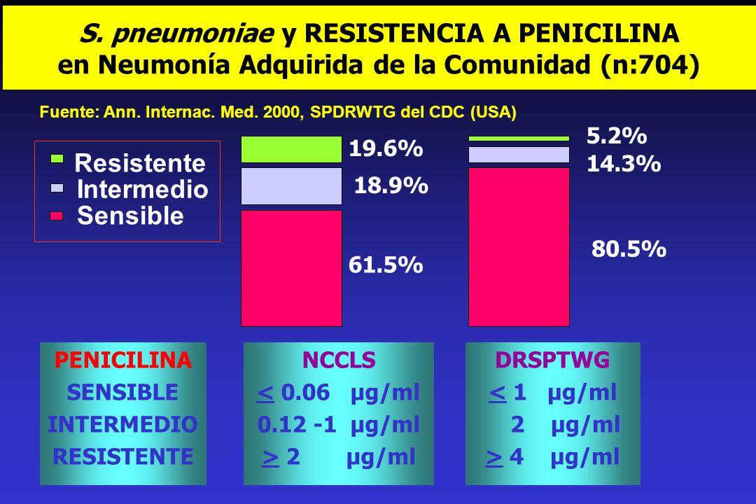 S. pneumoniae y RESISTENCIA A PENICILINA en Neumonía Adquirida de la Comunidad (n:704)