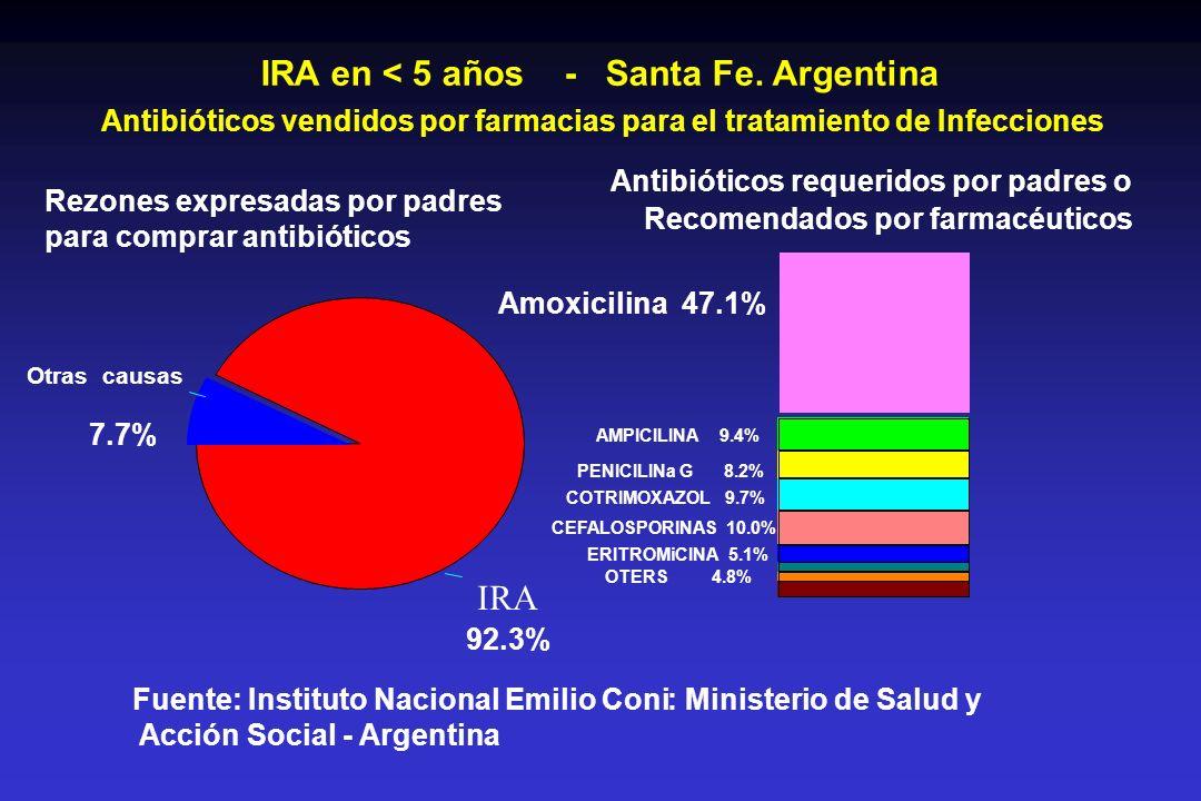 IRA en < 5 años - Santa Fe. Argentina