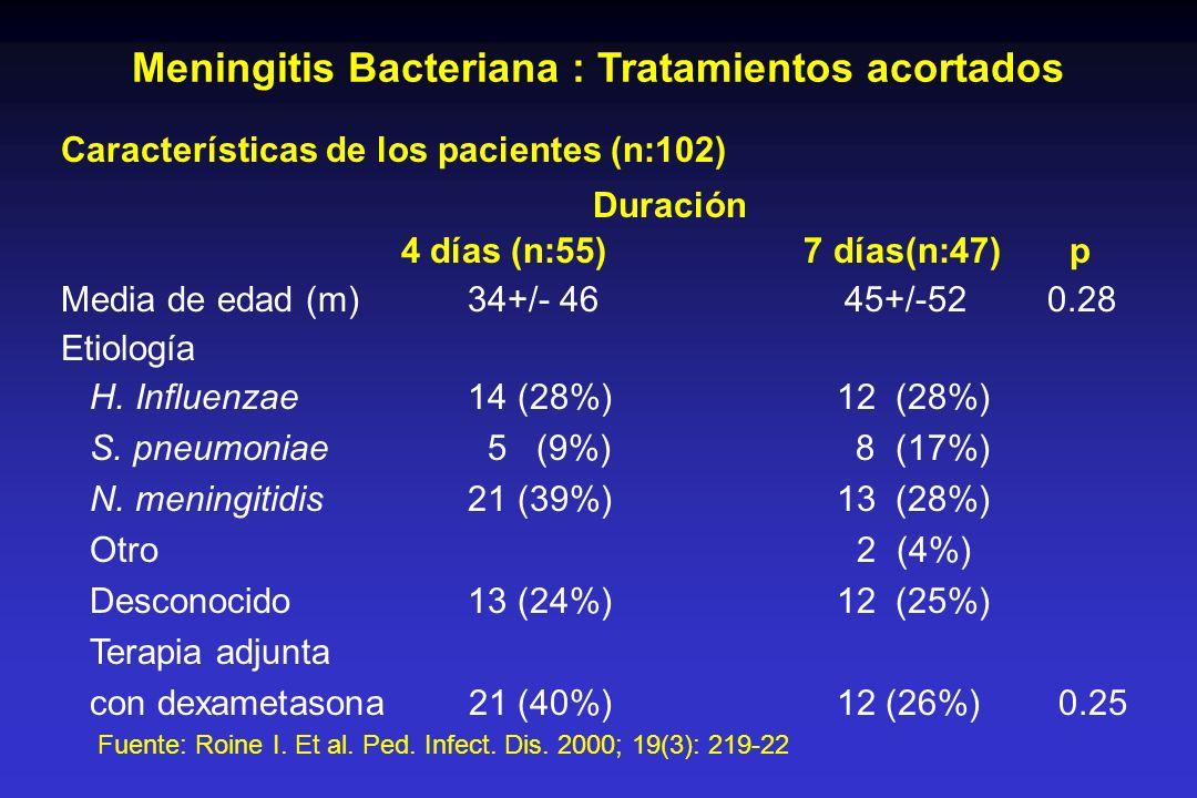 Meningitis Bacteriana : Tratamientos acortados