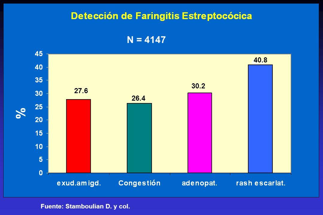 N = 4147 40.8 40.8 30.2 27.6 26.4 Fuente: Stamboulian D. y col.
