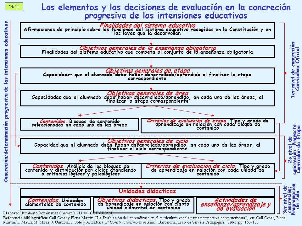 14/14 Los elementos y las decisiones de evaluación en la concreción progresiva de las intensiones educativas.