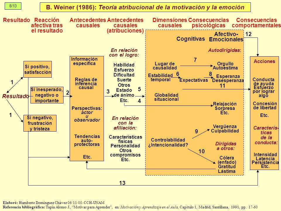 B. Weiner (1986): Teoría atribucional de la motivación y la emoción