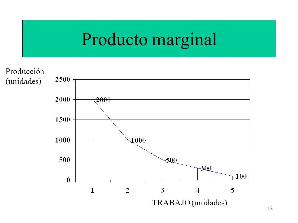 Producto marginal Producción (unidades) TRABAJO (unidades)