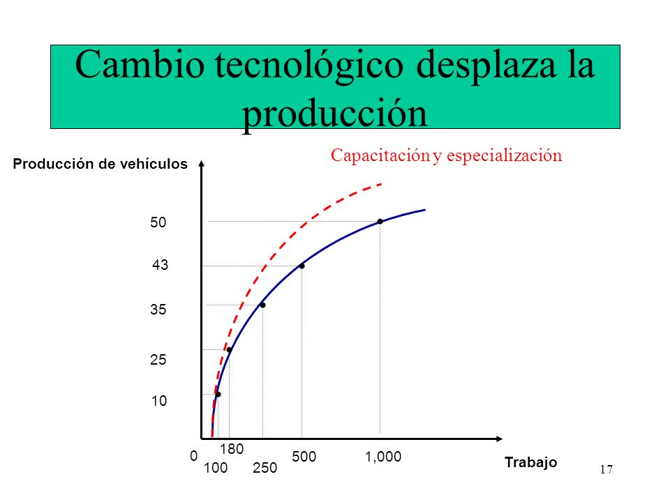 Cambio tecnológico desplaza la producción
