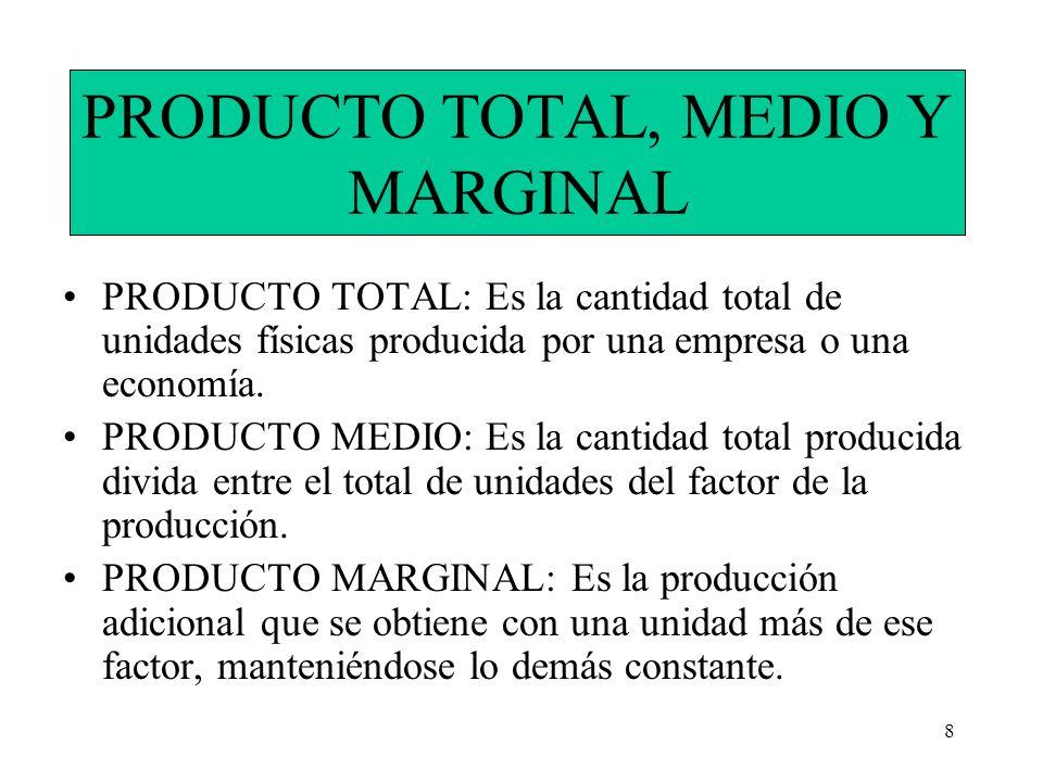 PRODUCTO TOTAL, MEDIO Y MARGINAL