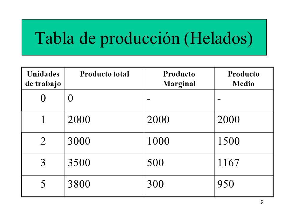 Tabla de producción (Helados)