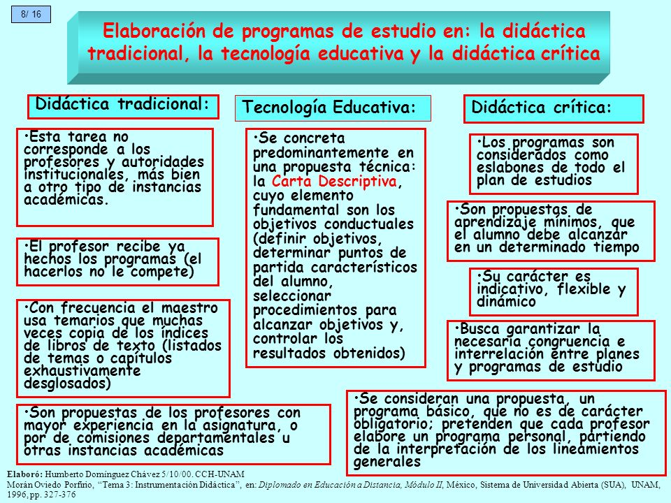Elaboración de programas de estudio en: la didáctica