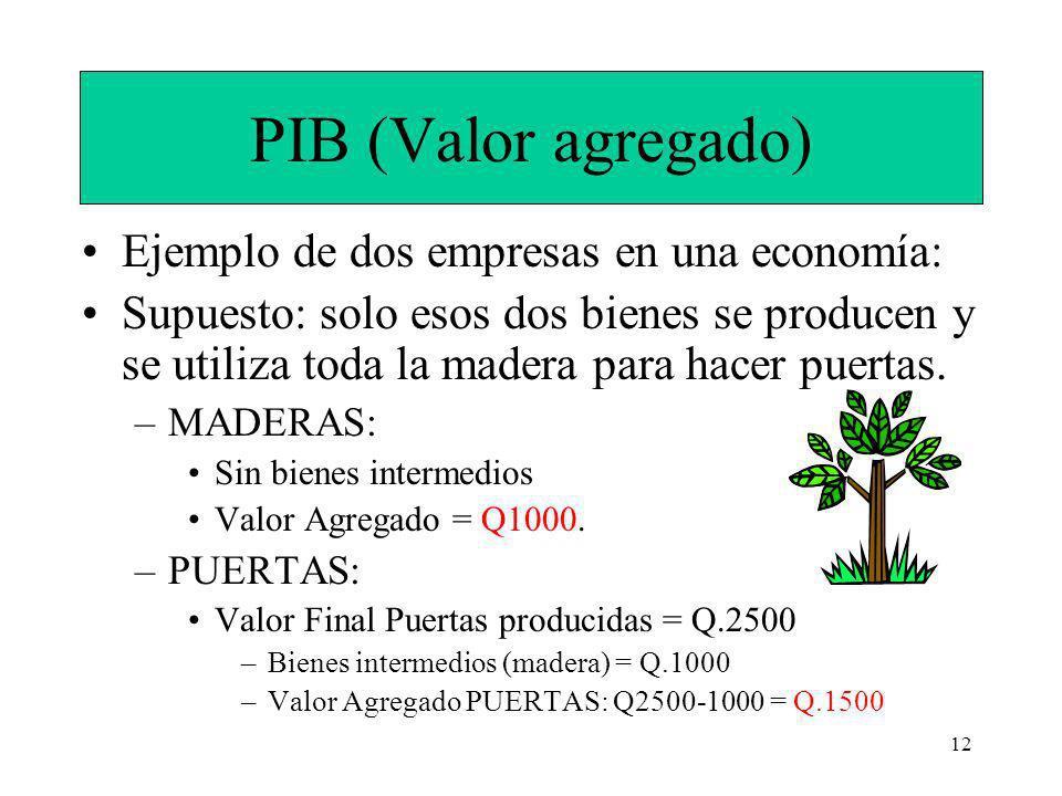 PIB (Valor agregado) Ejemplo de dos empresas en una economía: