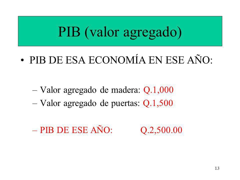 PIB (valor agregado) PIB DE ESA ECONOMÍA EN ESE AÑO: