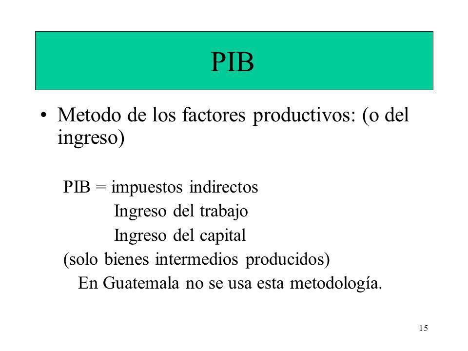 PIB Metodo de los factores productivos: (o del ingreso)