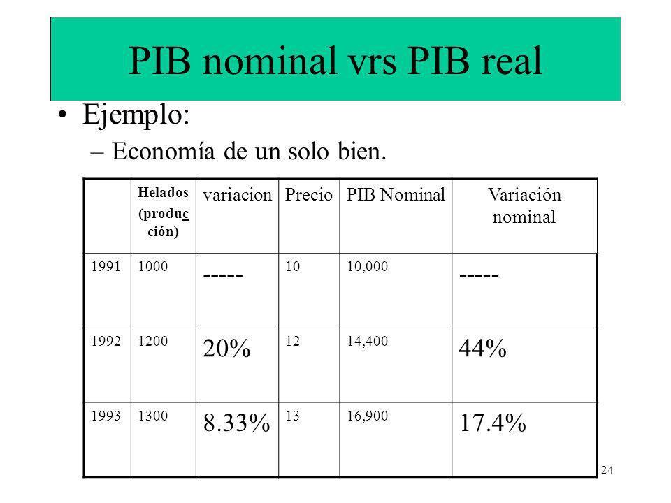 PIB nominal vrs PIB real