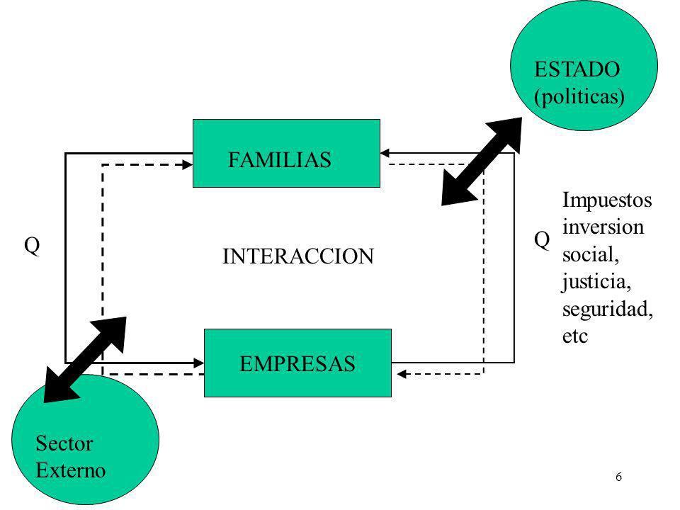 ESTADO (politicas) FAMILIAS. EMPRESAS. INTERACCION. Q. Impuestos inversion social, justicia, seguridad, etc.