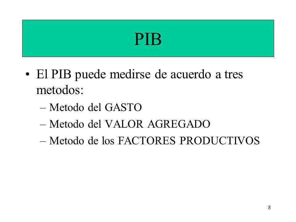 PIB El PIB puede medirse de acuerdo a tres metodos: Metodo del GASTO