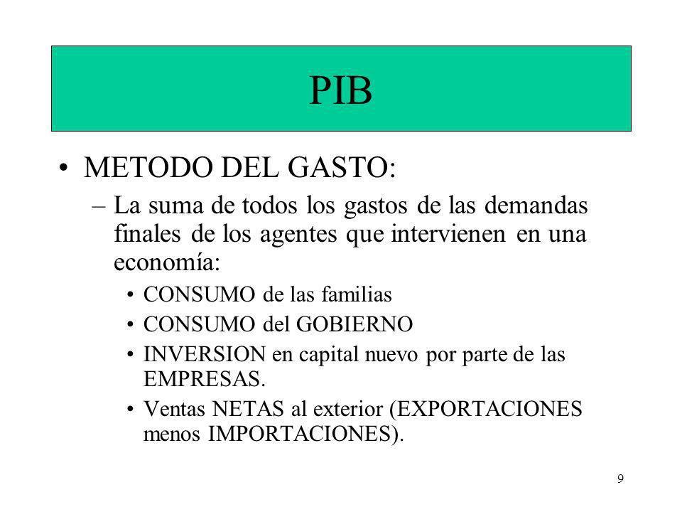 PIB METODO DEL GASTO: La suma de todos los gastos de las demandas finales de los agentes que intervienen en una economía: