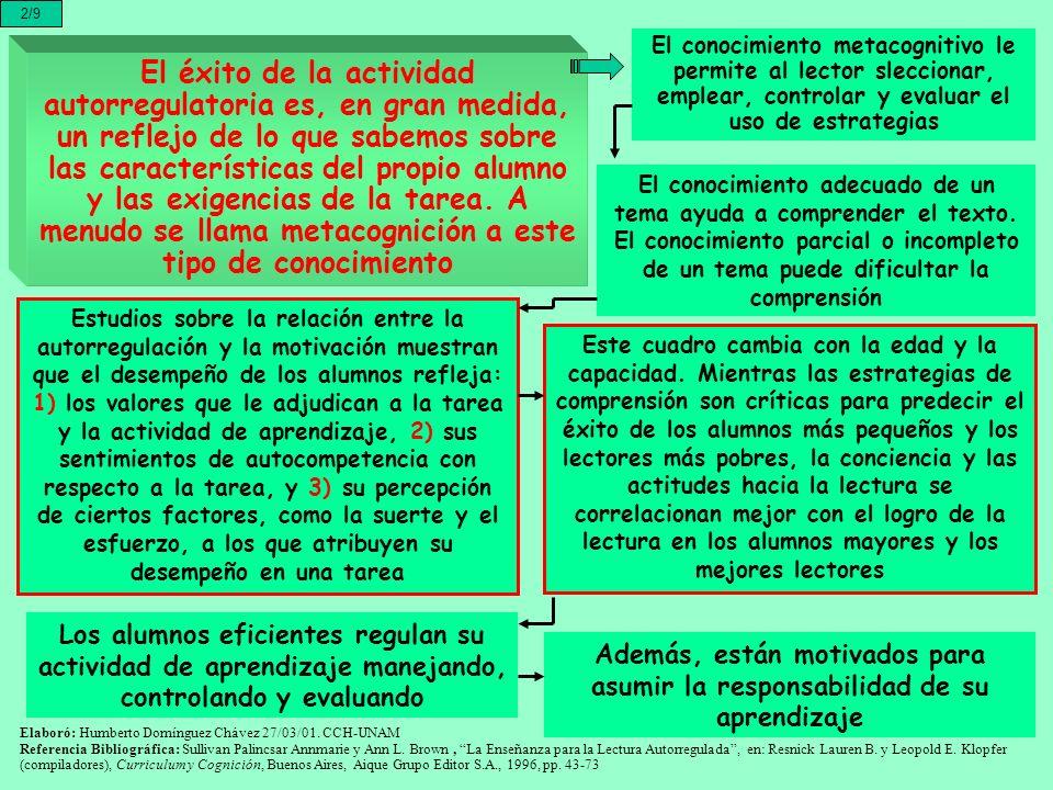 2/9El conocimiento metacognitivo le permite al lector sleccionar, emplear, controlar y evaluar el uso de estrategias.