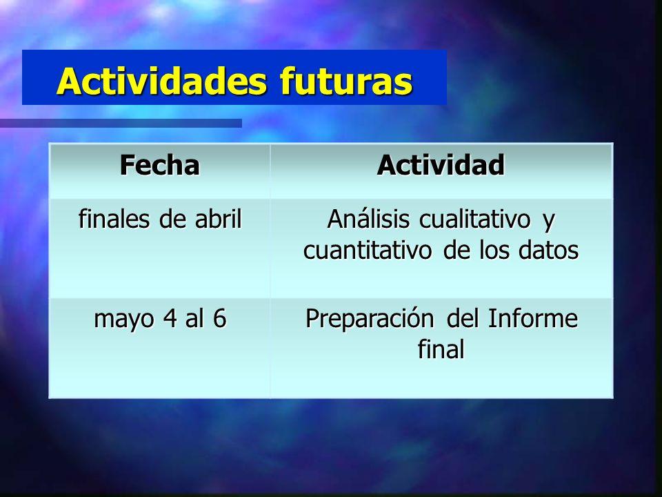 Actividades futuras Fecha Actividad finales de abril