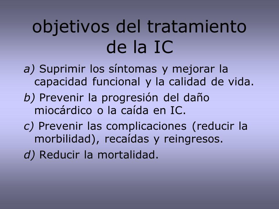 objetivos del tratamiento de la IC