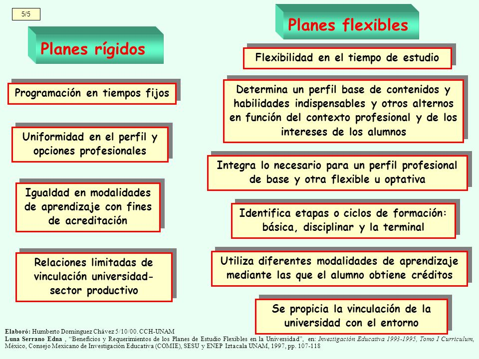Planes flexibles Planes rígidos Flexibilidad en el tiempo de estudio