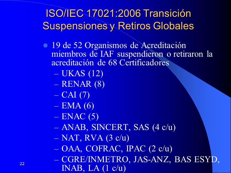 ISO/IEC 17021:2006 Transición Suspensiones y Retiros Globales