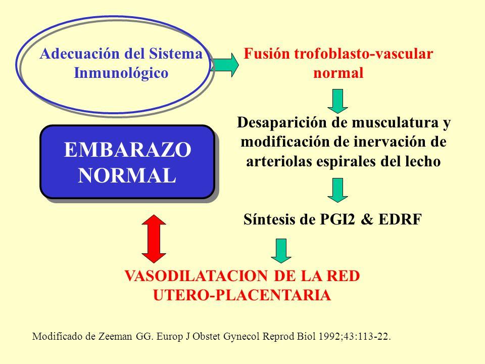 EMBARAZO NORMAL Adecuación del Sistema Inmunológico