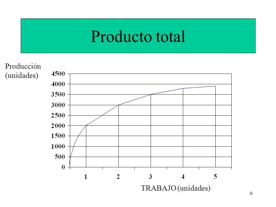 Producto total Producción (unidades) TRABAJO (unidades)