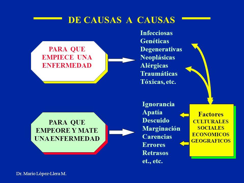 DE CAUSAS A CAUSAS Infecciosas Genéticas Degenerativas Neoplásicas
