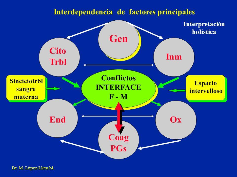 Gen Cito Trbl Inm End Ox Coag PGs