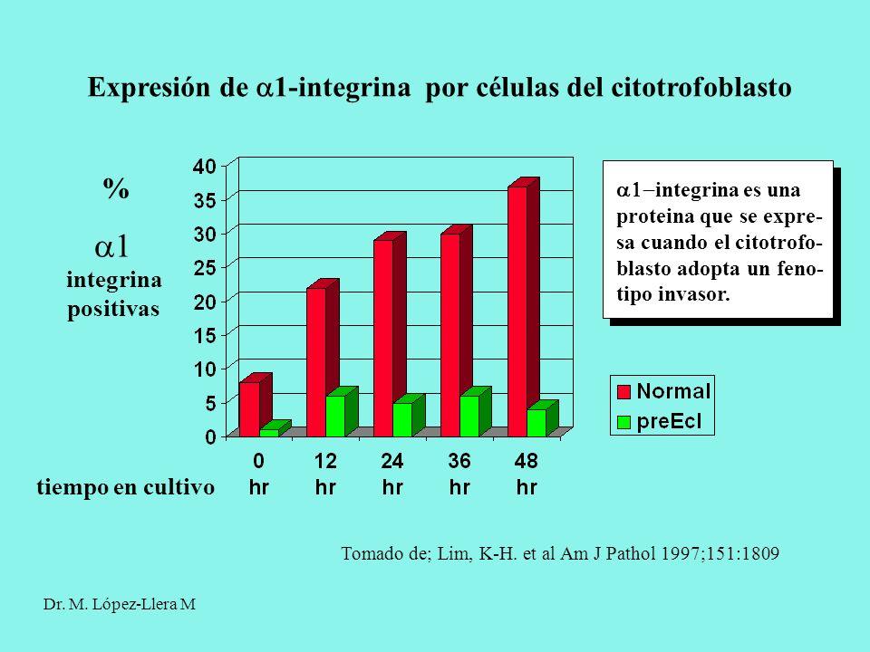  Expresión de 1-integrina por células del citotrofoblasto %