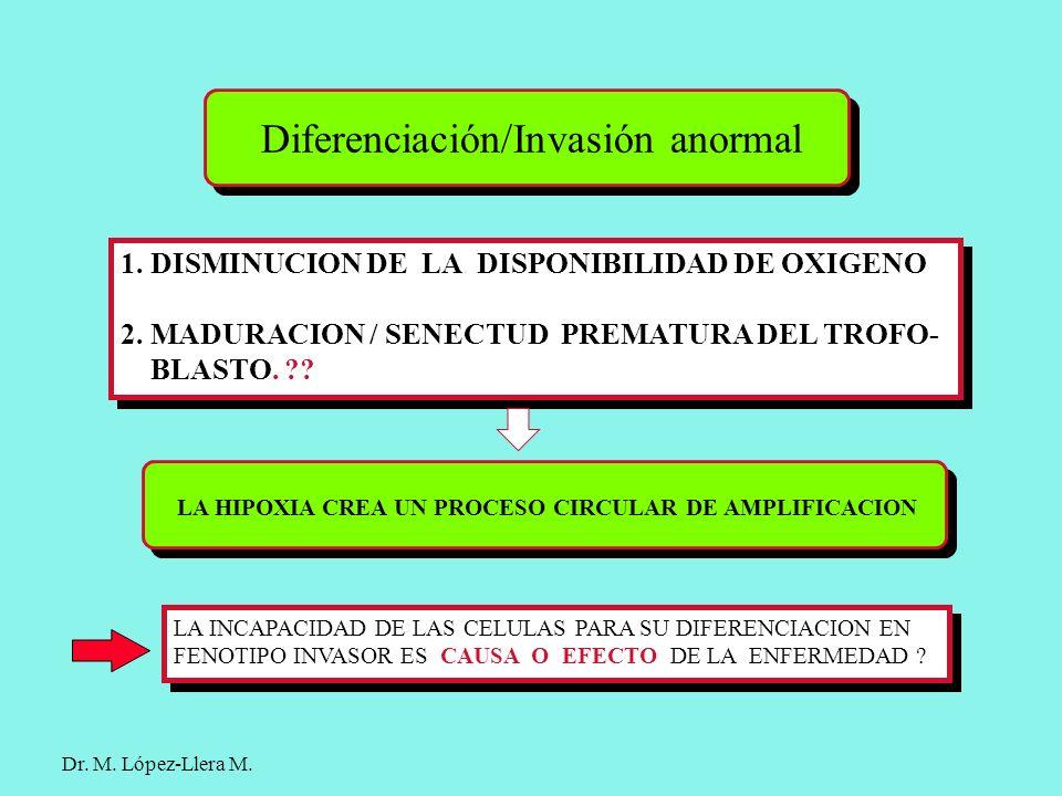 Diferenciación/Invasión anormal