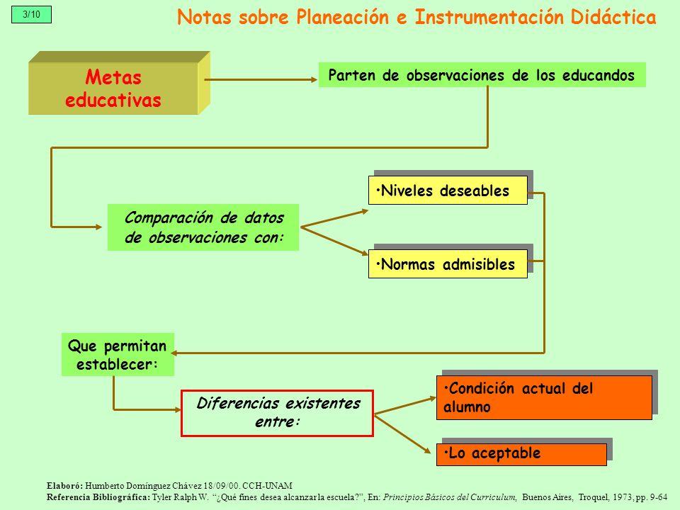 Notas sobre Planeación e Instrumentación Didáctica Metas educativas