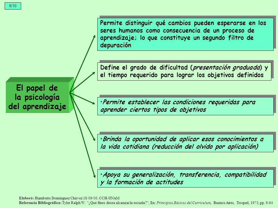 El papel de la psicología del aprendizaje